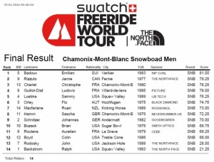 Men's Snowboard Results