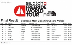 Women's Snowboard Results