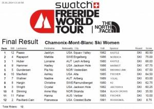 Women's Ski Results